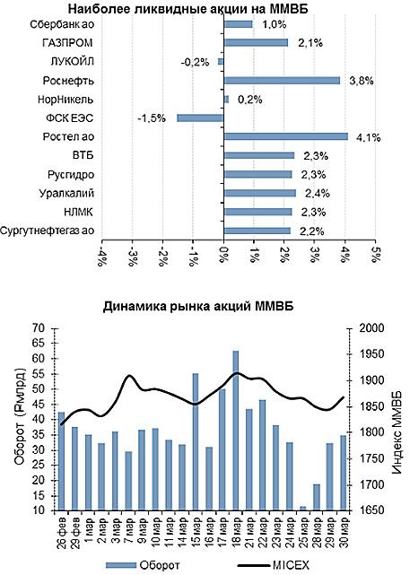 система скальпинга, ликвидность акций