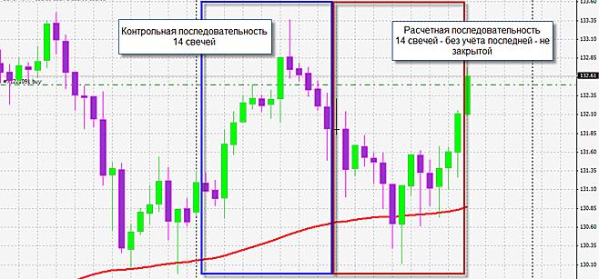 Корреляционный анализ рынка