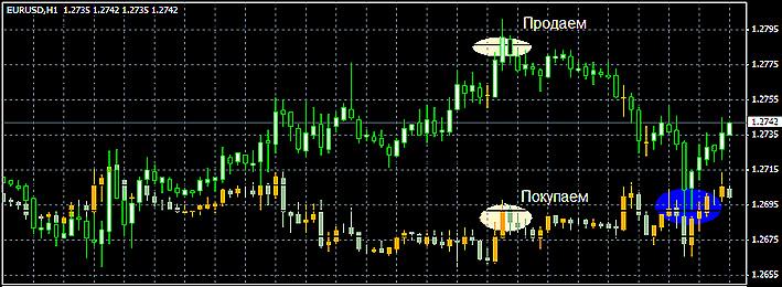 Применение корреляции в торговле