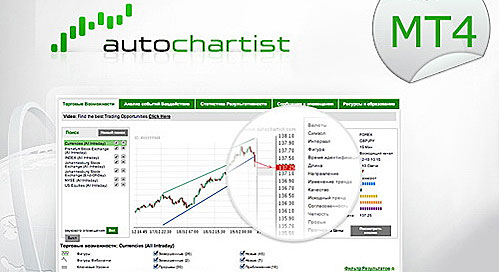 Autochartist от AxiTrader