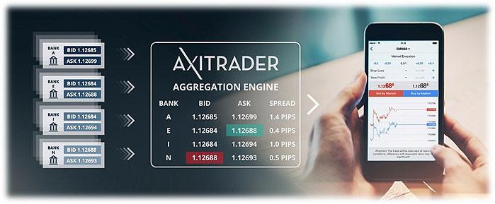 Торговые условия AxiTrader