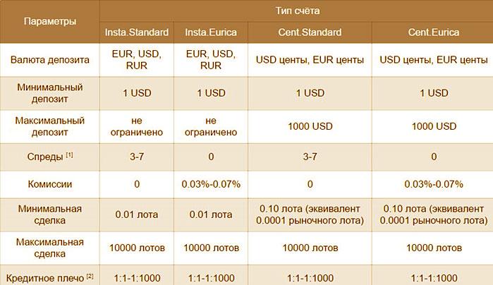 счета брокера, описания центовых