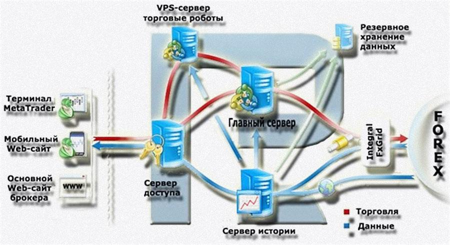 установленные VPS сервера