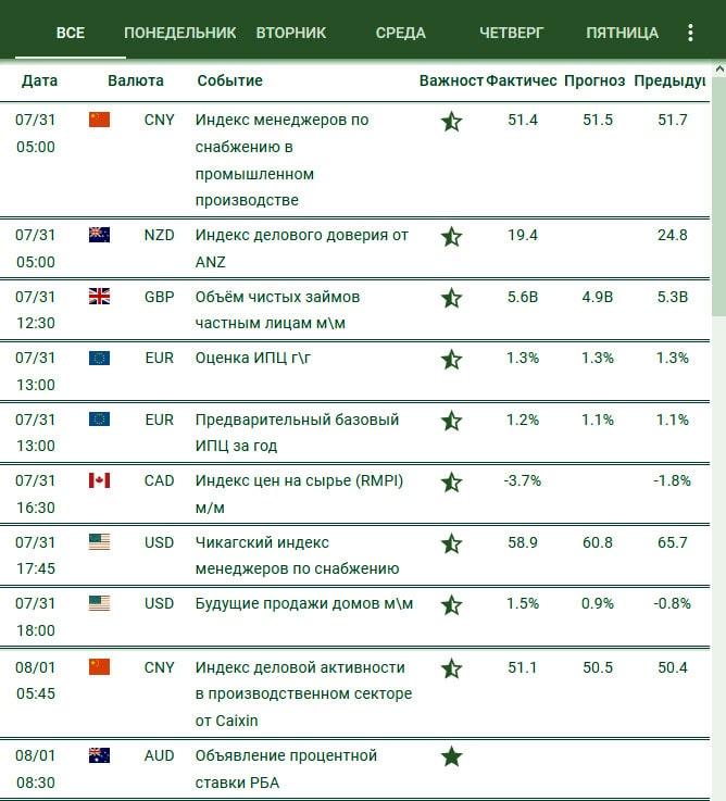 вид макроэкономического календаря