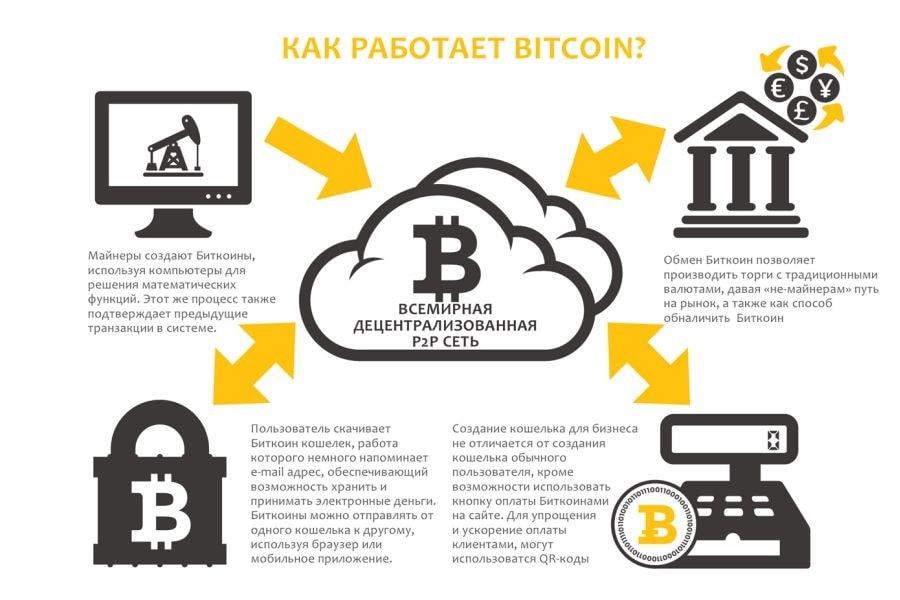 Как работает Bitkoin