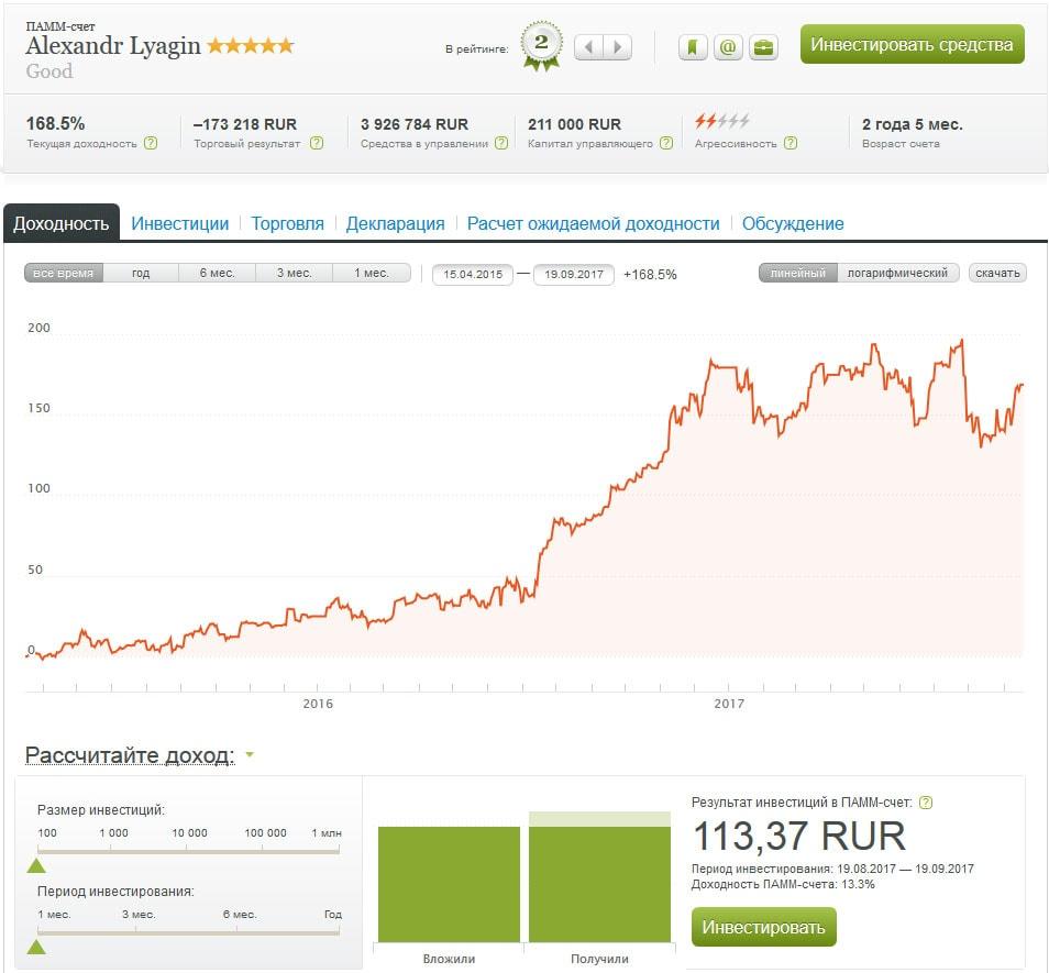 показатели портфеля, обзор по рейтингу