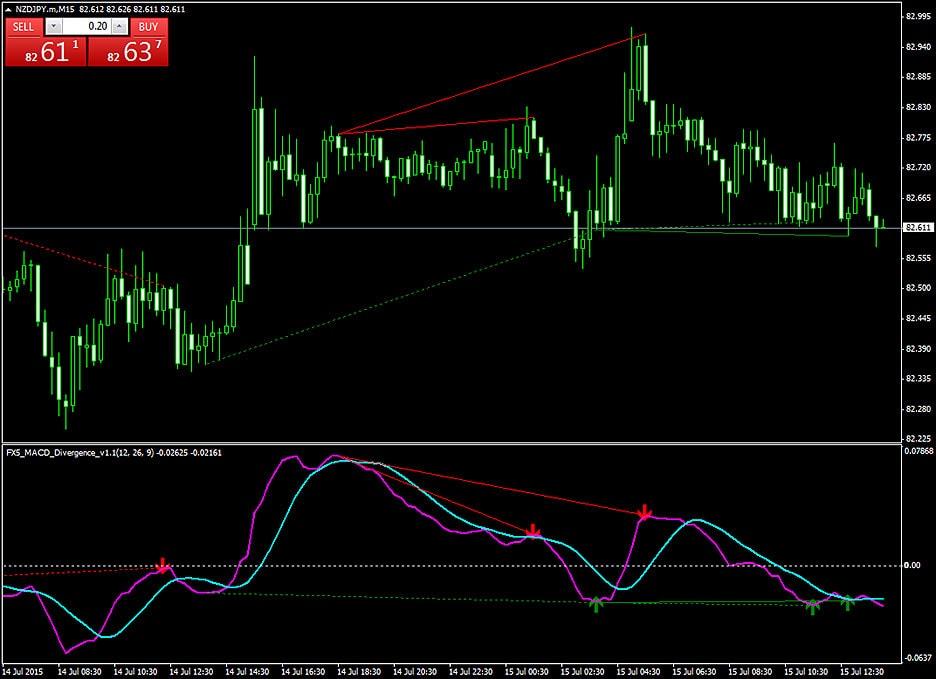 Индикатор FX5 MAKD divergentsiya