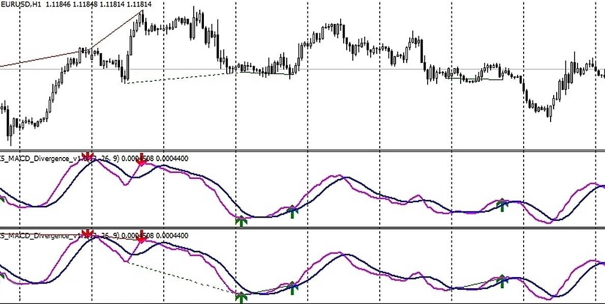 Торговля с индикатором fx5 macd divergence