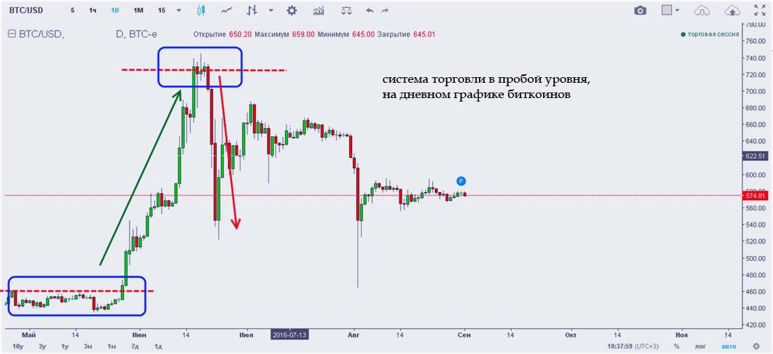 график биткоинов в пике