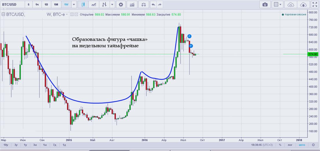 тенденция биткоина, пример с ИнстаФорекс