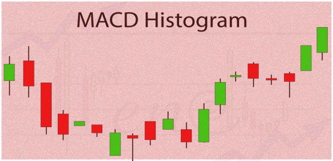 индикатор гистограммы МАКД