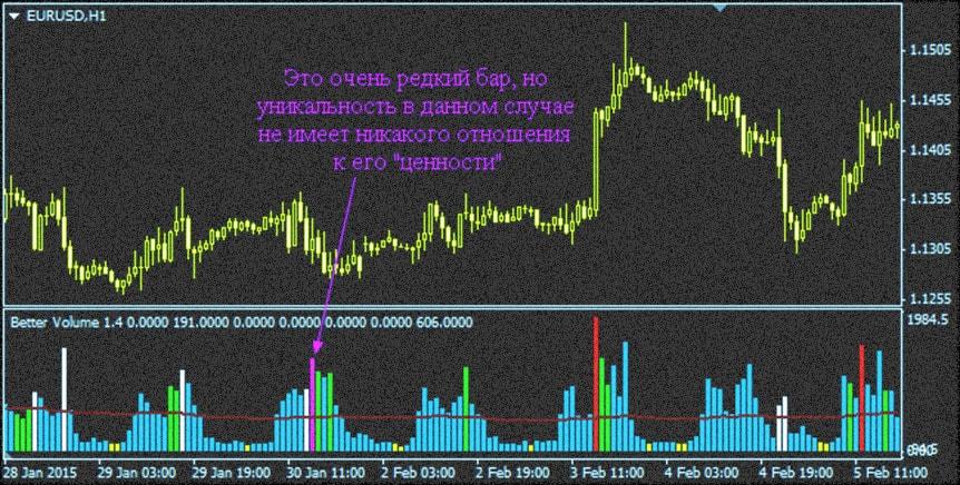 сделка индикатора, графическое описание