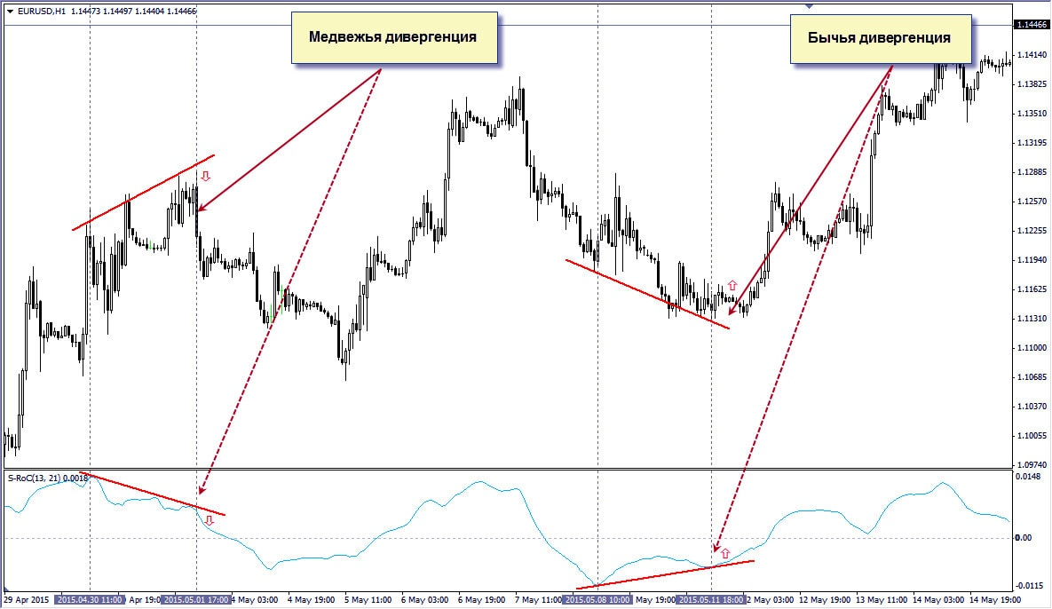 изменение цен и анализ