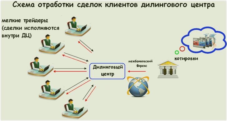 ДЦ: структура работы