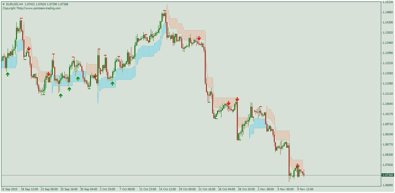 Самые прибыльные индикаторы форекс скачать бесплатно биткоин даш
