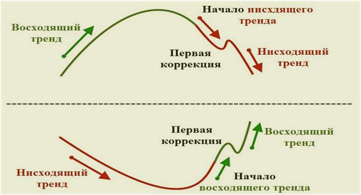 торги в тренде с коррекцией