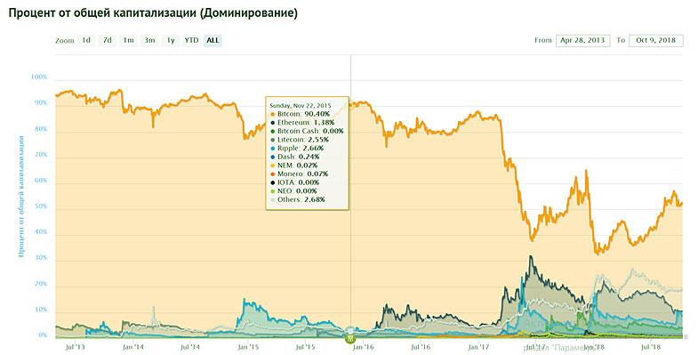 график и новости валютные