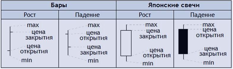 виды опционного анализа