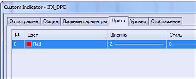 настройка индикатора DPO