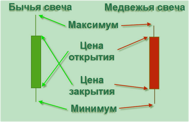 Анализ свечей