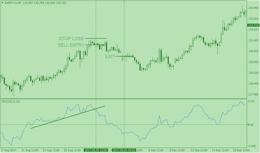 сигналы индикатора DPO