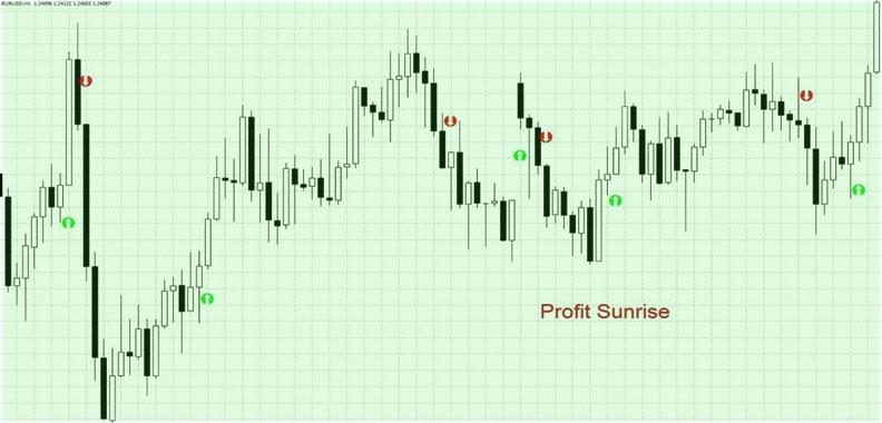 графики Profit Sunrise
