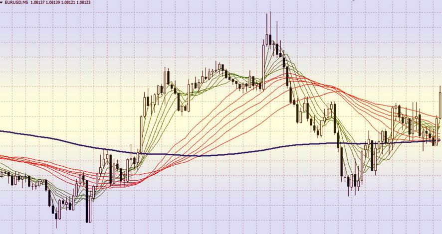 торговый индикатор Гуппи