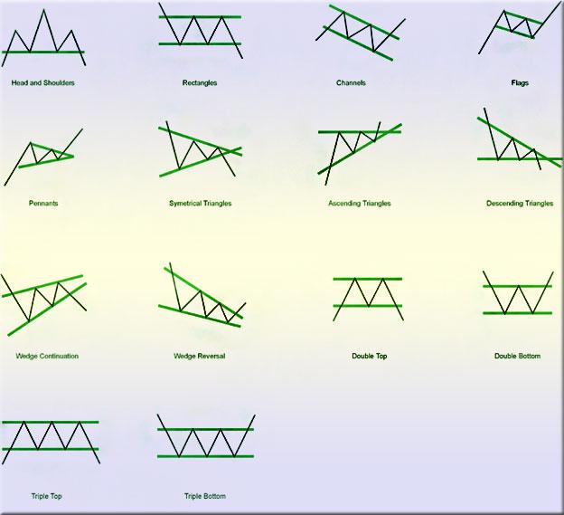 паттерны на дневных графиках