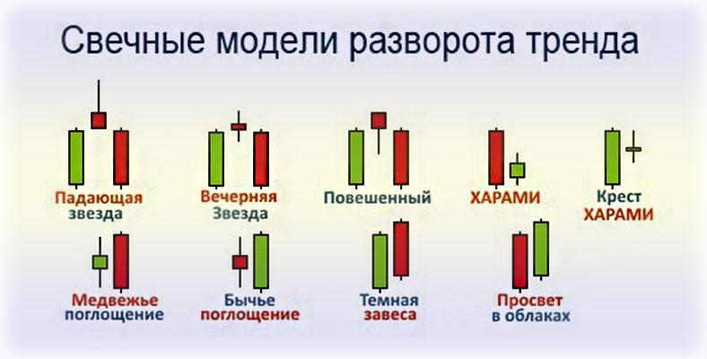 свечные модели на графиках