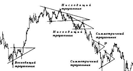 Виды треугольников в техническом анализе