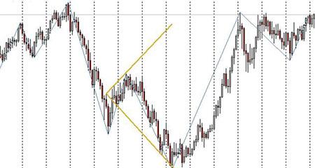 Фигура расширяющийся треугольник. Технический анализ рынка