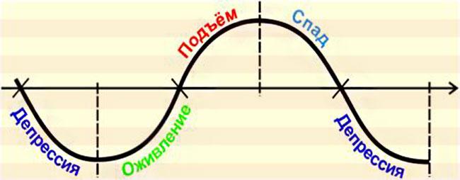 цикл экономики