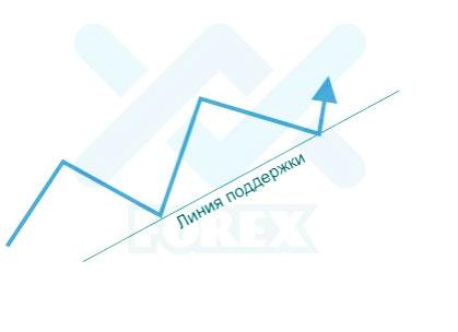 определение повышающегося тренда
