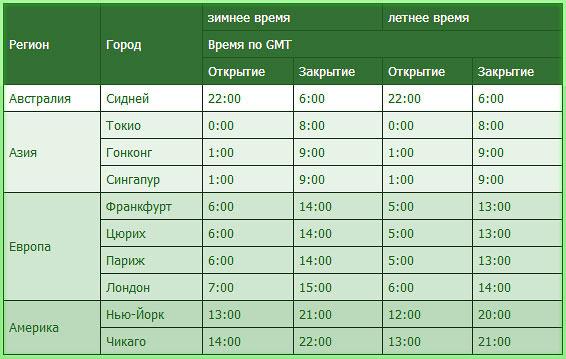 Расписание начала работы торговых сессий