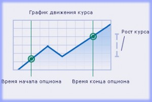 Контракт на повышение, опционные стратегии торговли