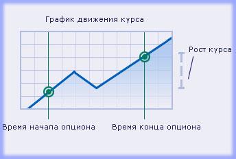 Опционная торговля, ее контракты и стратегии