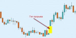 Форекс— гэпы, анализ графических разрывов
