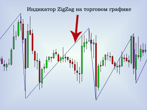 Рыночный индикатор ZigZag на графике, в стратегиях, скачать