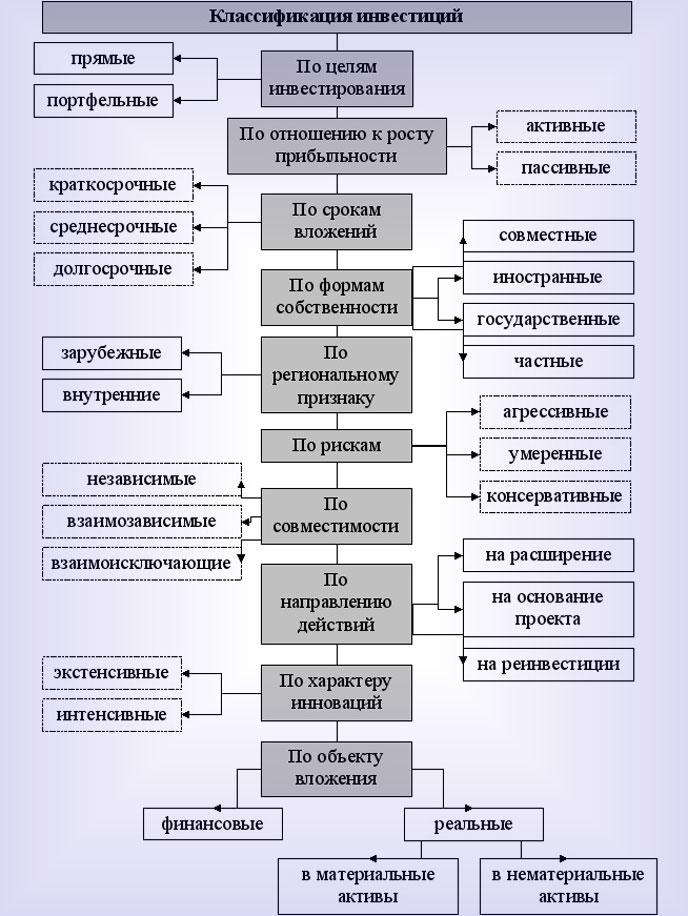 Основная классификация целей вложения
