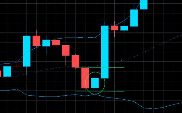 Стратегия торговли на основах RSI индикатора в Форекс