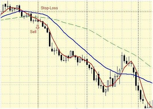 Стратегии среднесрочные в Форекс, тактики торговли