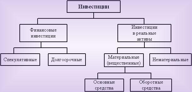 Основные виды с формами инвестиций