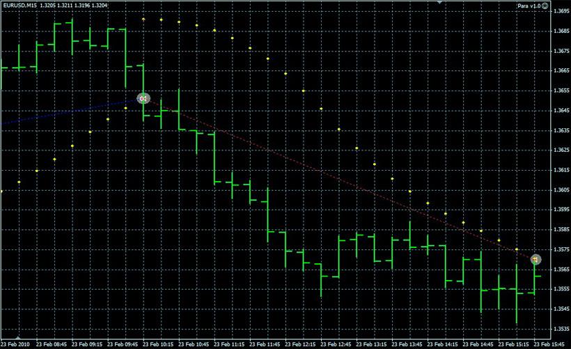 Торговля с стратегией на основе Parabolic SAR