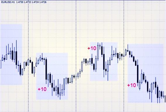 Стратегия с EUR/USD и торговля