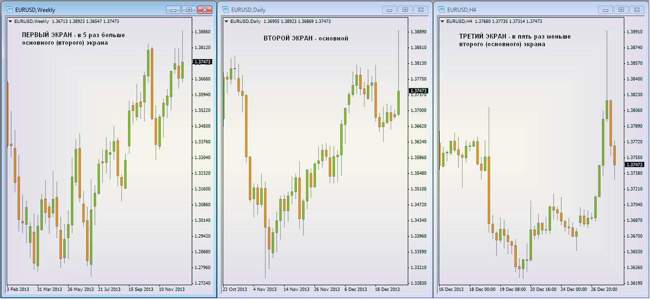 Торговая система два экрана форекс кросс курс фунт евро форекс