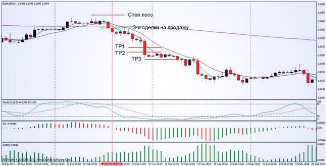Стратегия Forex Smart 2. Торговая система на основе индикаторов