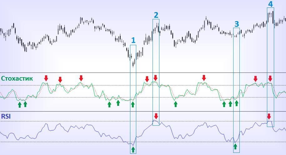 Стохастический индикатор с RSI применение