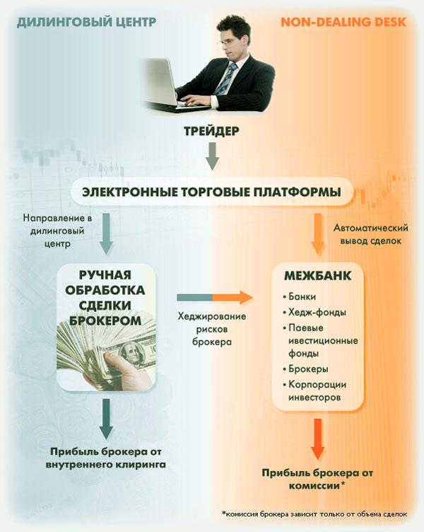 torgovlya-po-NDD