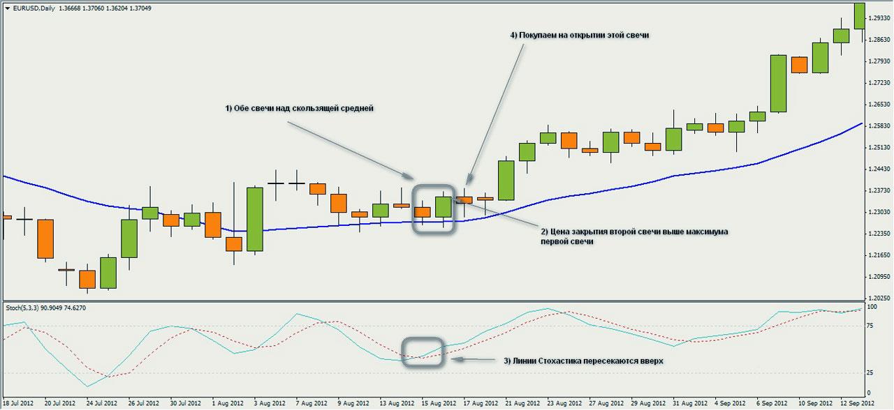 Трендовая стратегия Форекс, торговля по тренду