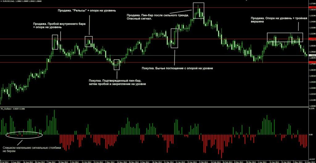 Торги в стратегии системы Price Action с применением индикатора и советника